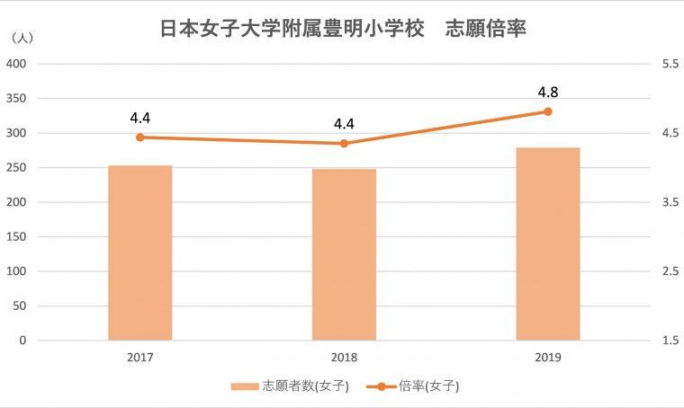 日本 女子 大学 倍率 日本女子大学 偏差値 2021