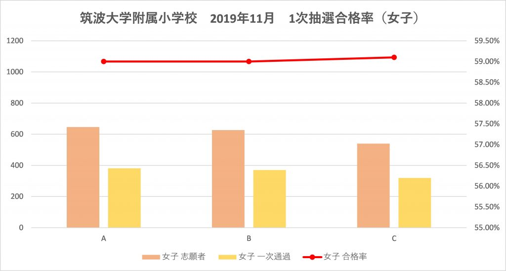 筑波大学附属小学校1次抽選倍率(女子)