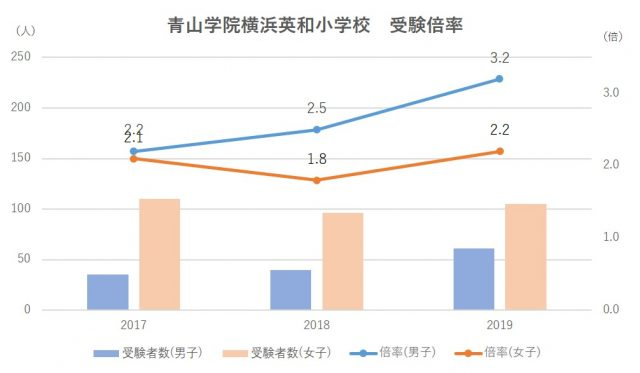 青山学院横浜英和小学校受験倍率
