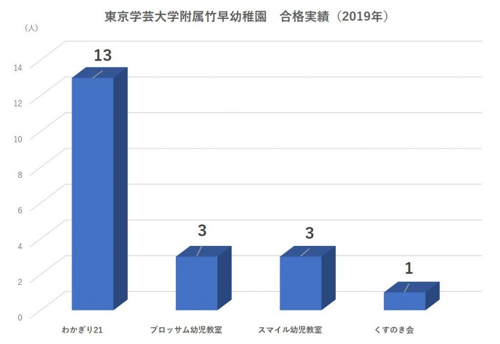 東京学芸大学附属竹早幼稚園 合格 倍率 偏差値