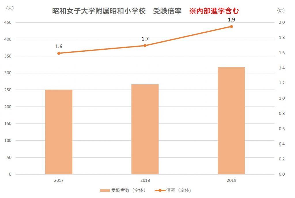 昭和女子大学附属昭和小学校受験倍率(内進込み)