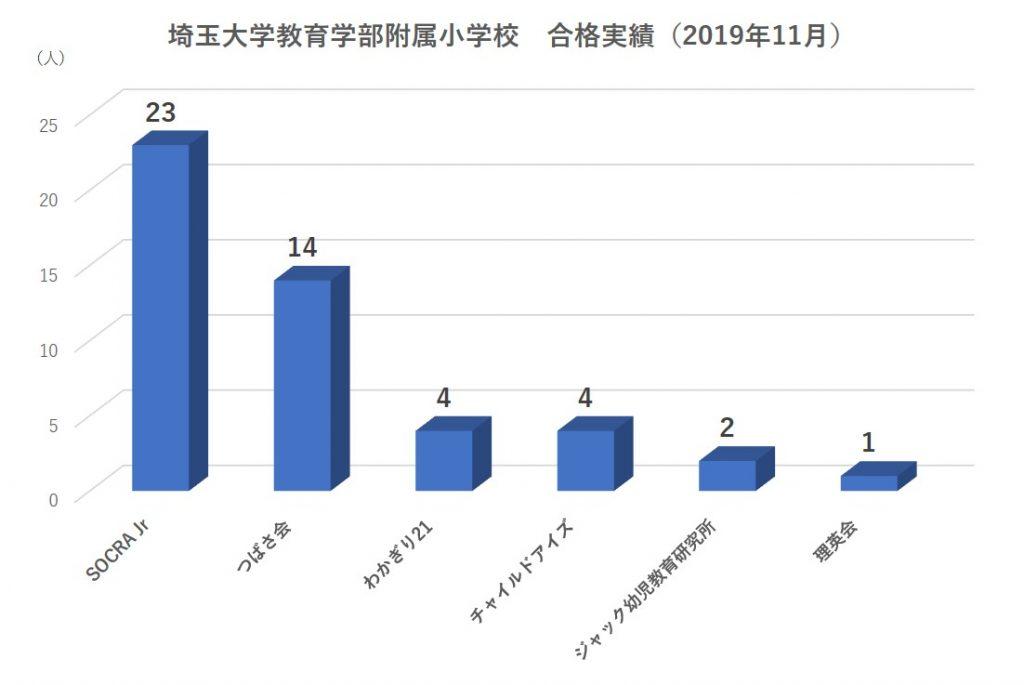 埼玉大学教育学部附属小学校合格実績