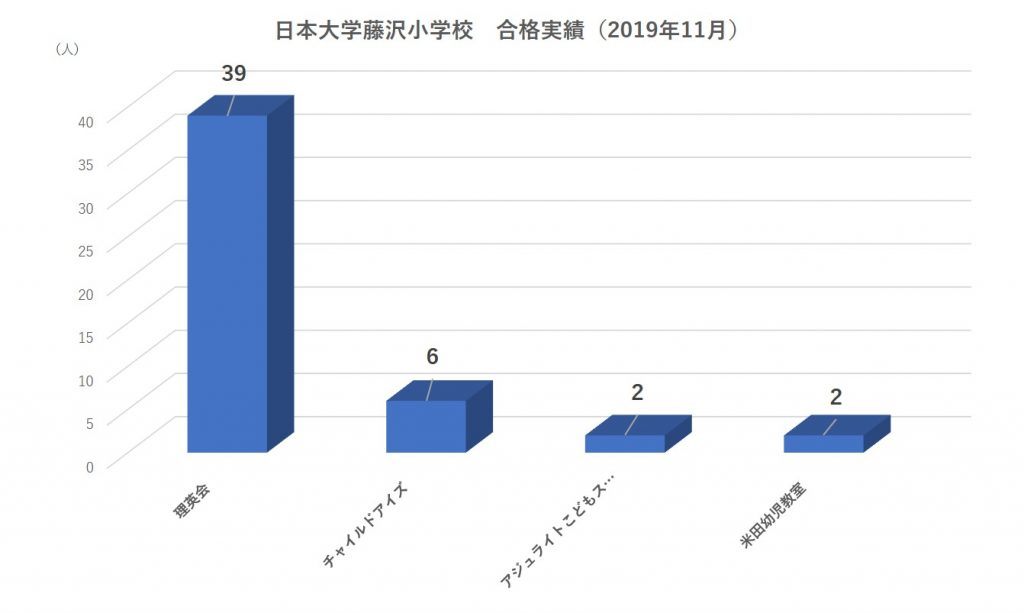 日本大学藤沢小学校合格実績