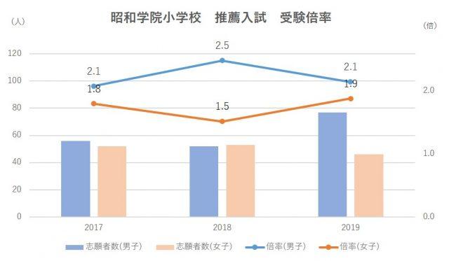昭和学院小学校推薦入試受験倍率