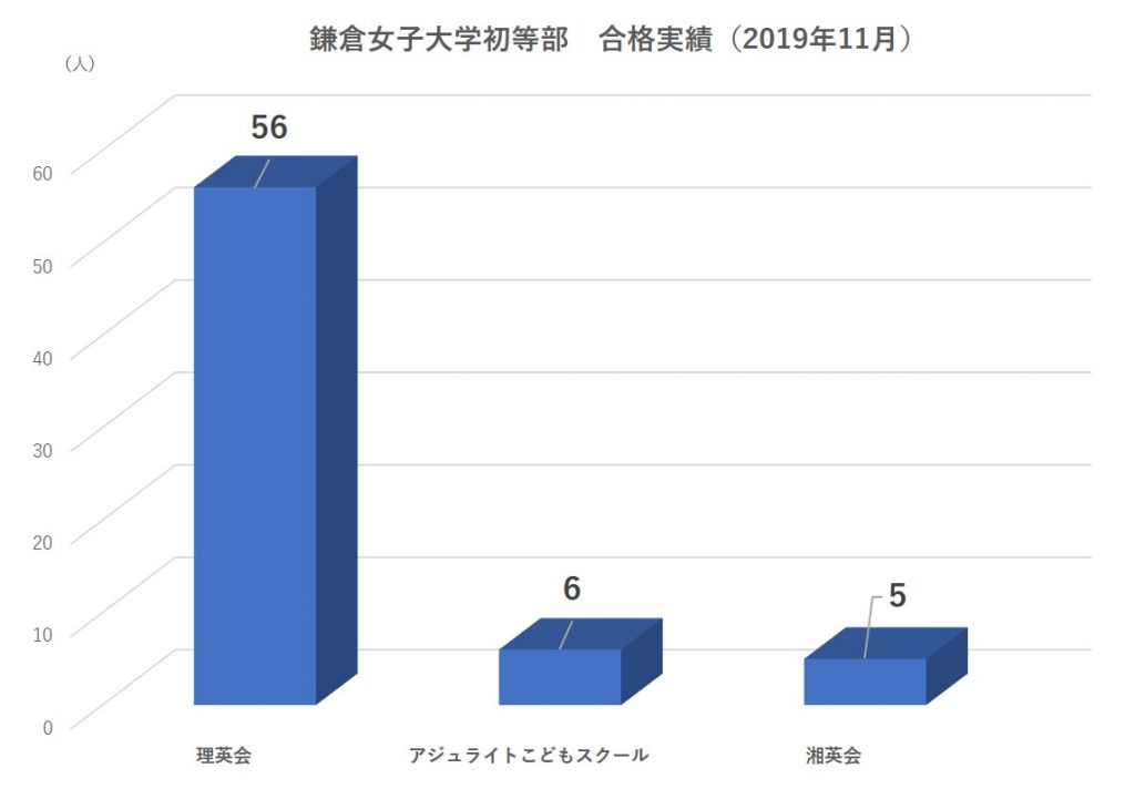 鎌倉女子大学初等部合格実績