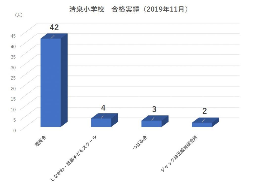 清泉小学校合格実績