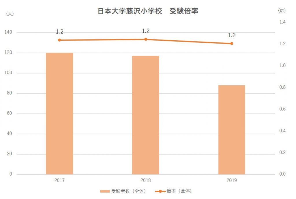 日本大学藤沢小学校受験倍率