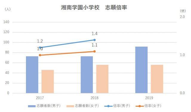 湘南学園小学校志願倍率