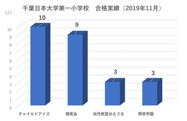 千葉日本大学第一小学校合格実績
