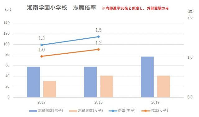 湘南学園小学校志願倍率(内部進学除く)