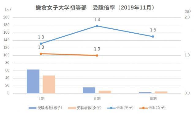 鎌倉女子大学初等部受験倍率