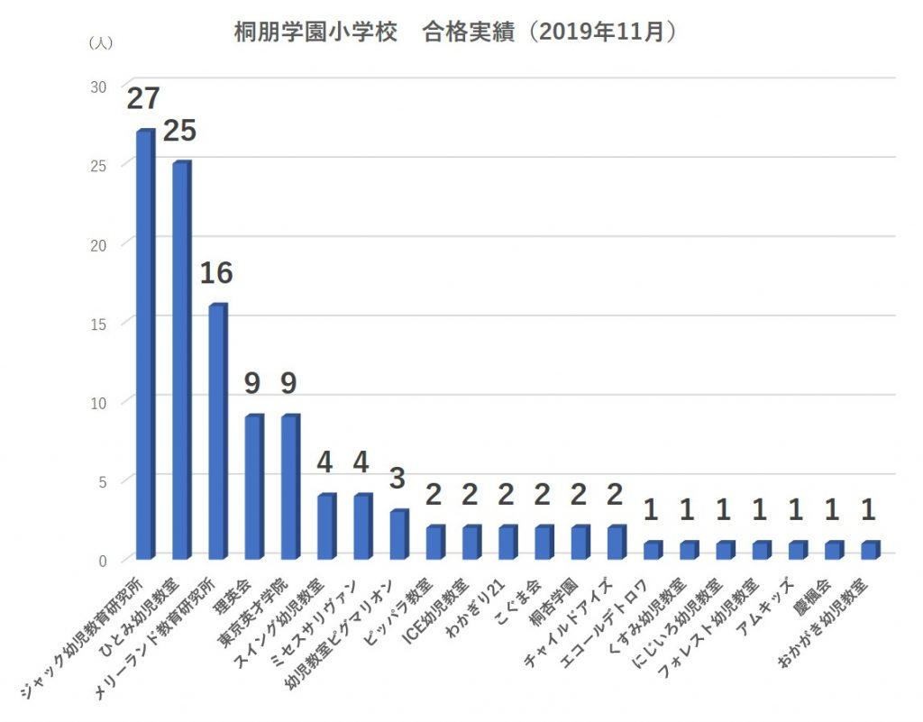 桐朋学園小学校合格実績2020