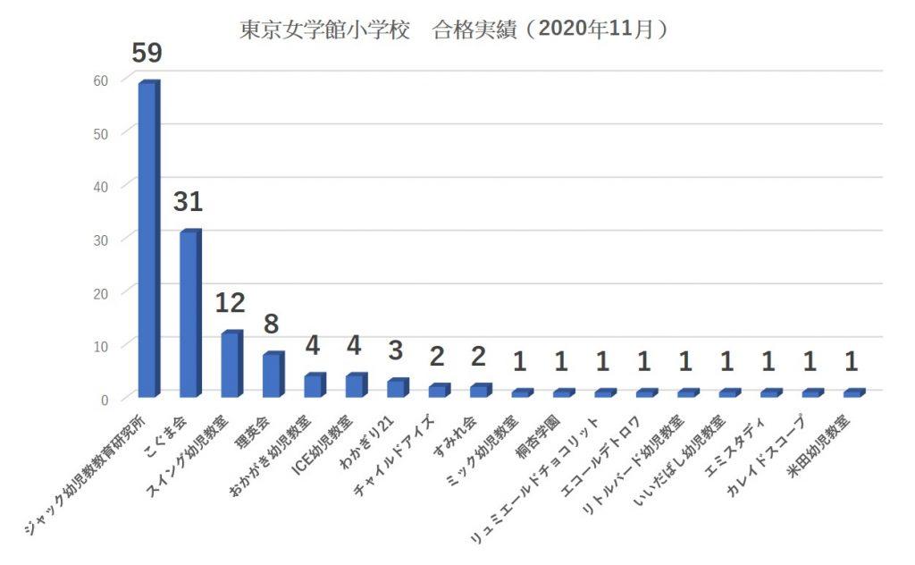 東京女学館小学校合格者数2021