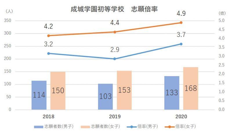 成城学園初等学校倍率2021