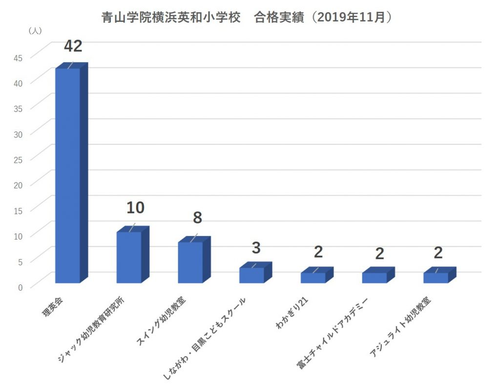 青山学院横浜英和小学校合格者数2020