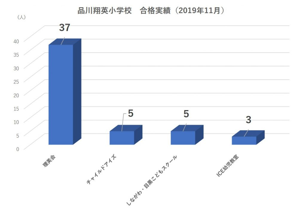 品川翔英小学校合格実績2020
