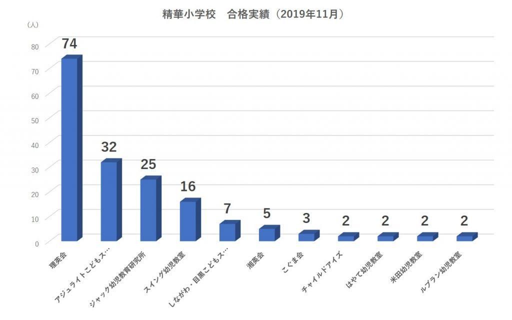 精華小学校合格実績2020