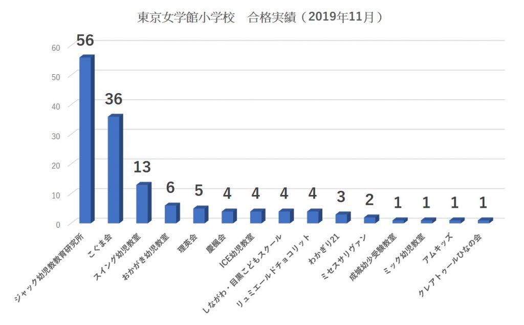 東京女学館小学校合格者数2020