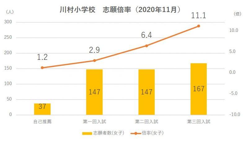川村小学校志願倍率2021