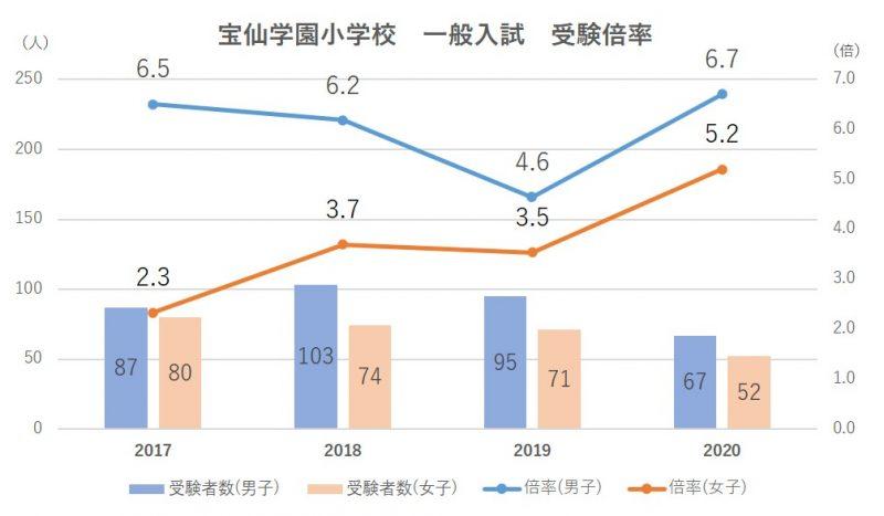宝仙学園小学校倍率(一般)2021