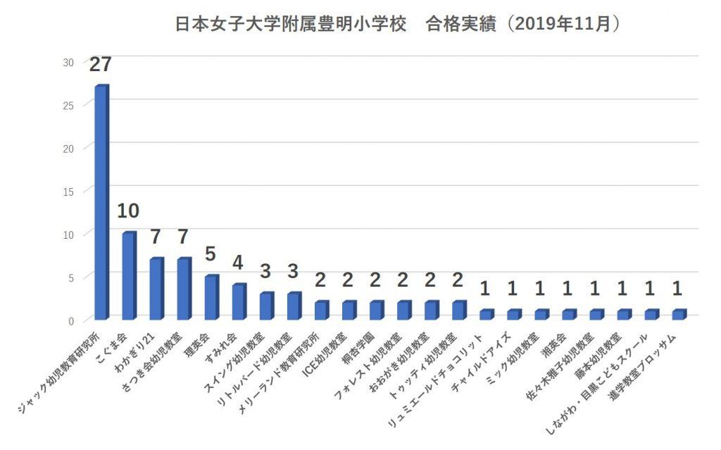 日本女子大学附属豊明小学校_合格者数2020