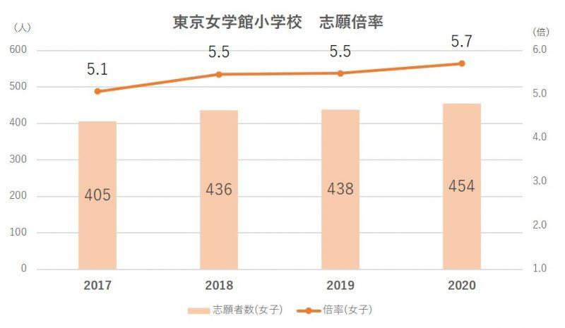 東京女学館小学校倍率2021