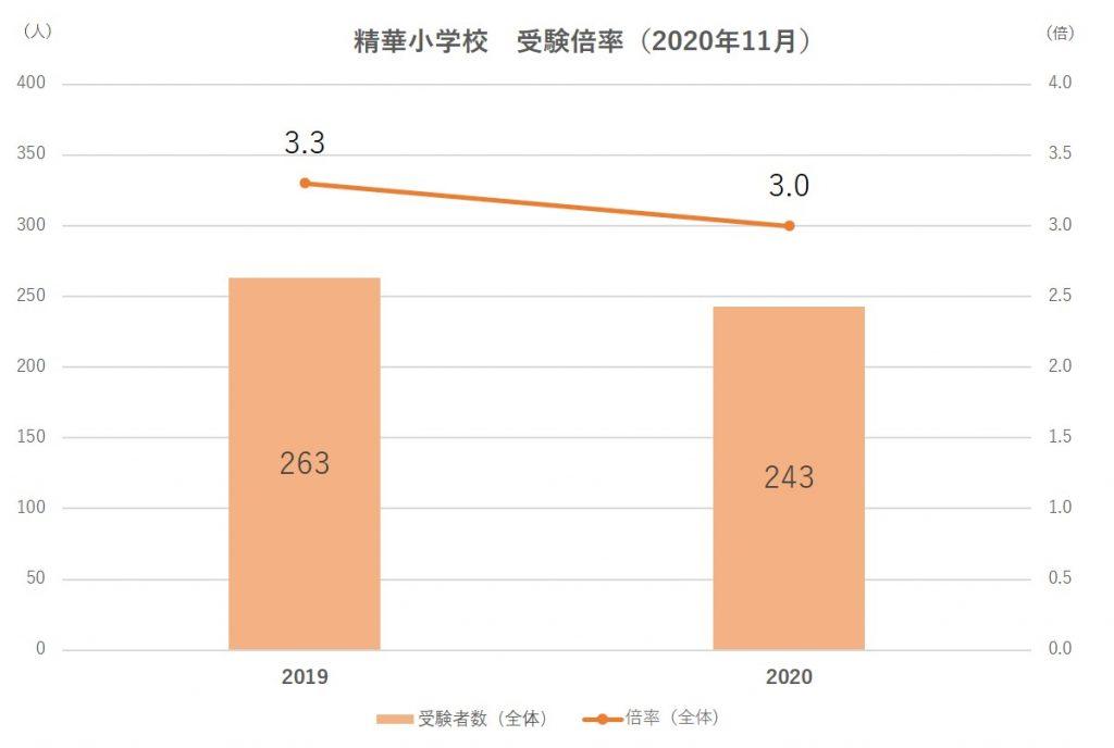 精華小学校受験倍率2021