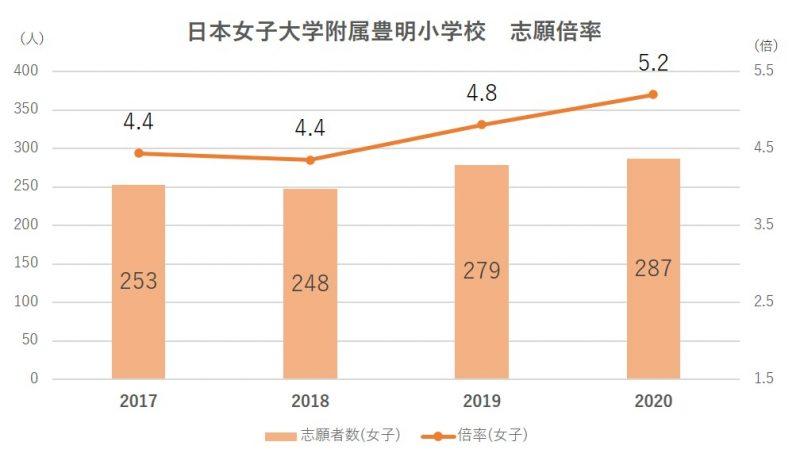 日本女子大学附属豊明小学校倍率2021
