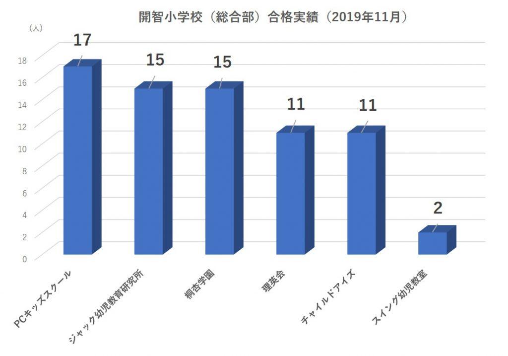 開智小学校(総合部)合格実績2020
