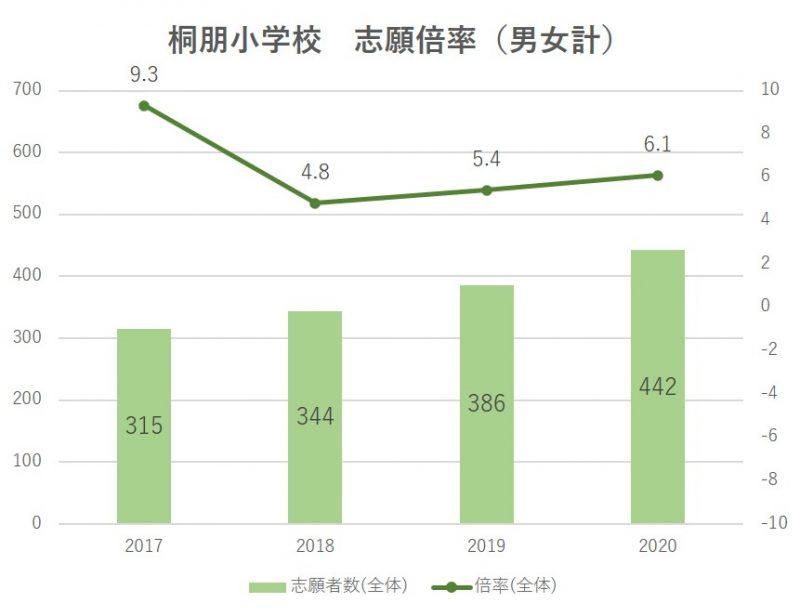 桐朋小学校志願倍率2021