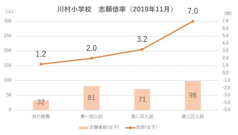 川村小学校志願倍率2020