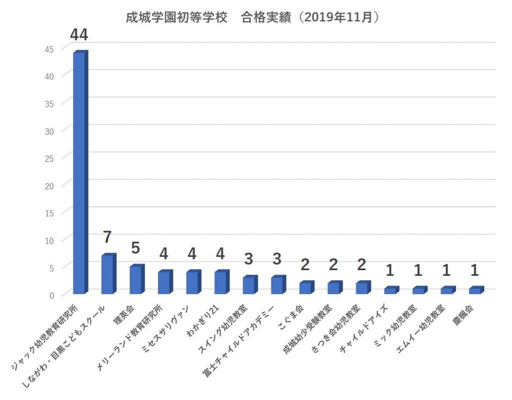 成城学園初等学校合格者数2020