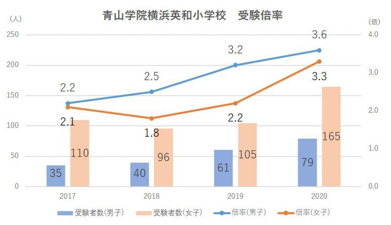 青山学院横浜英和小学校受験倍率2021