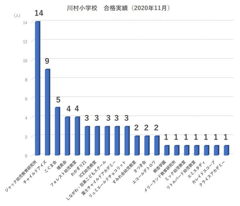 川村小学校合格実績2021