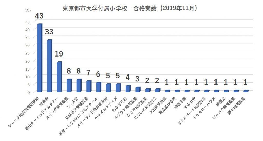 東京都市大学付属小学校合格実績2020