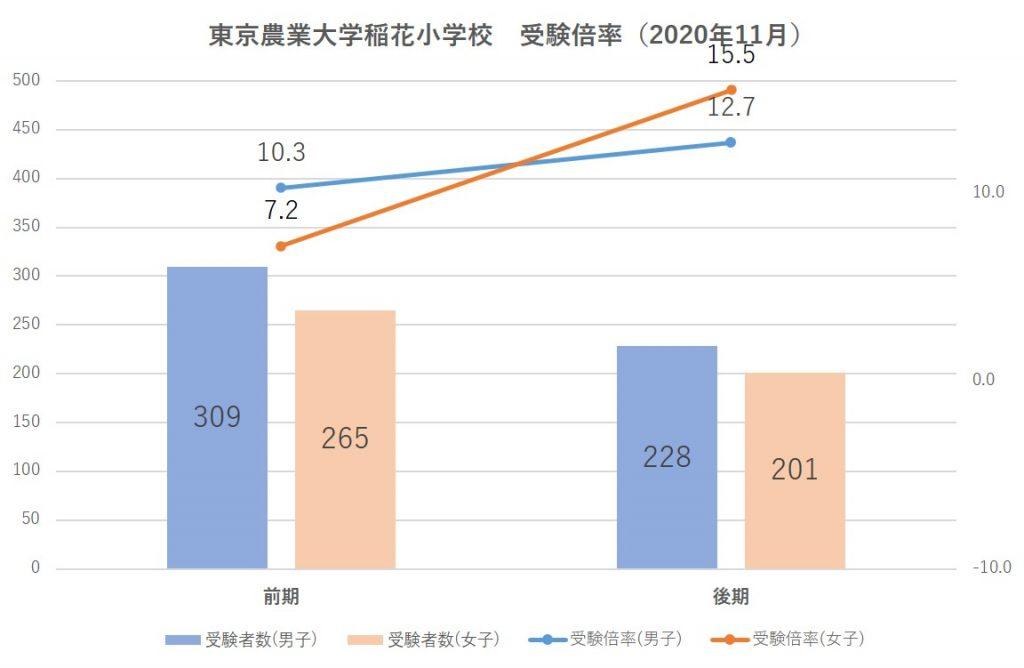 東京農業大学稲花小学校受験倍率