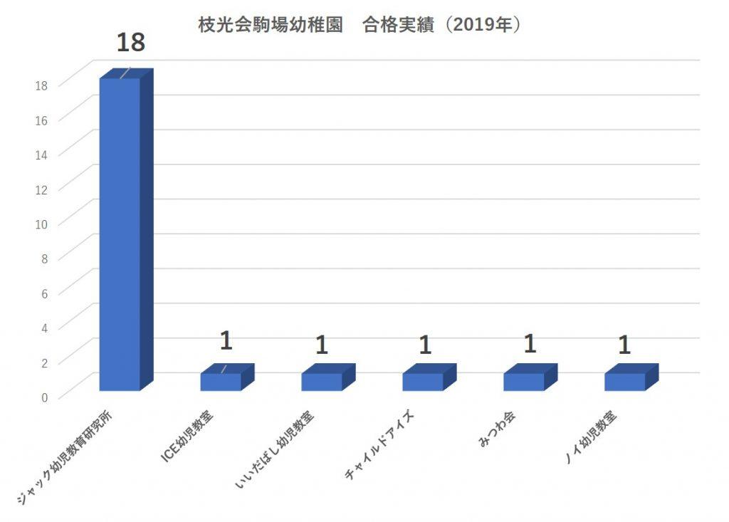 枝光会駒場幼稚園合格者数2021