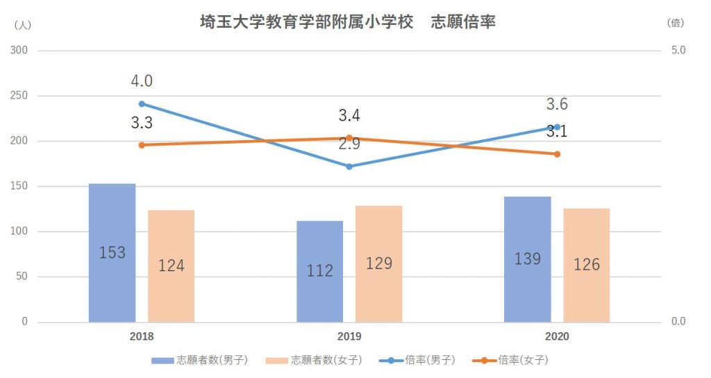 埼玉大学教育学部附属小学校倍率2021