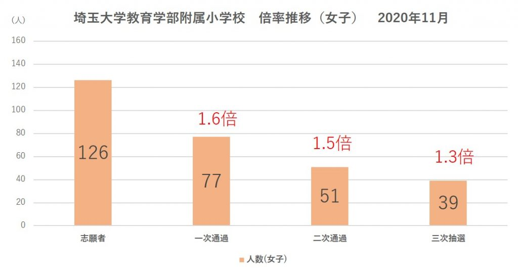 埼玉大学教育学部附属小学校倍率推移(女子)2021