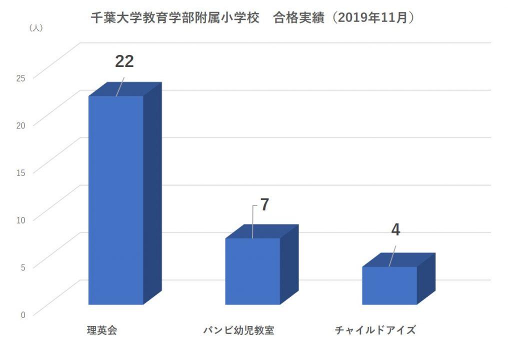 千葉大学教育学部附属小学校合格者数2019