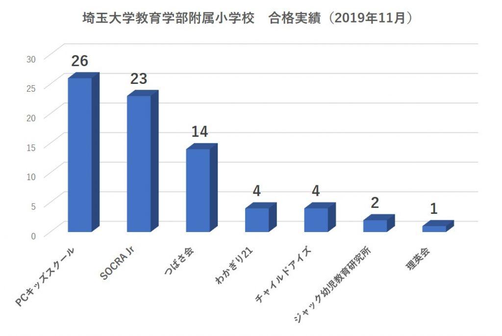 埼玉大学教育学部附属小学校合格者数
