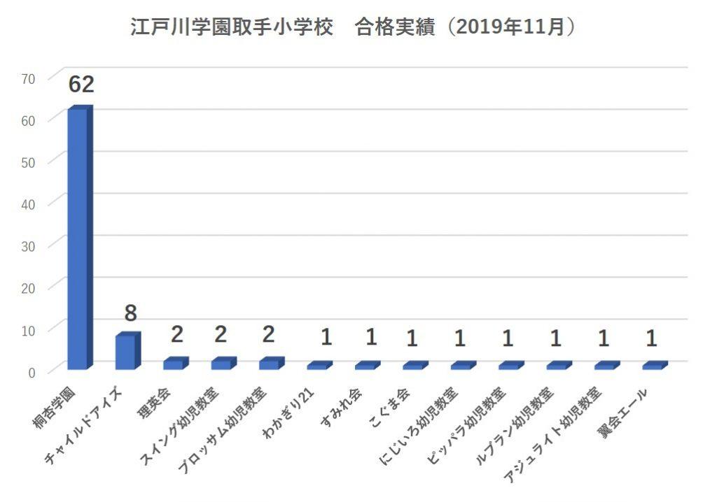 江戸川学園取手小学校合格者数2020