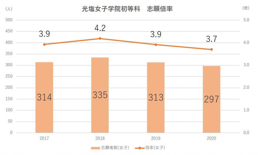 光塩女学院初等科志願倍率2021
