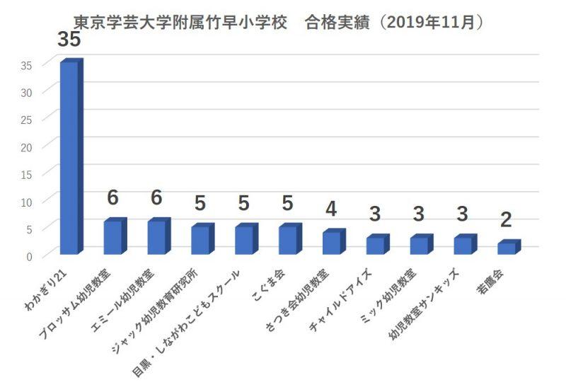 東京学芸大学附属竹早小学校合格者数2020