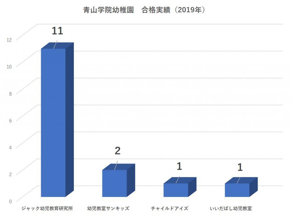 青山学院幼稚園合格者数2020