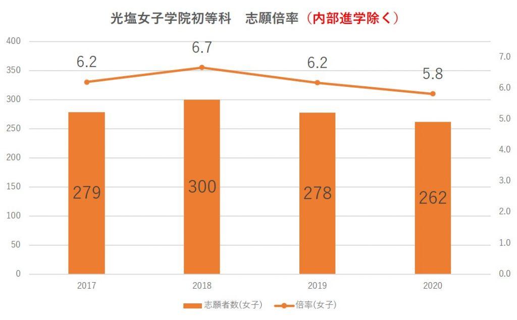 光塩女学院初等科志願倍率2021(内部除く)