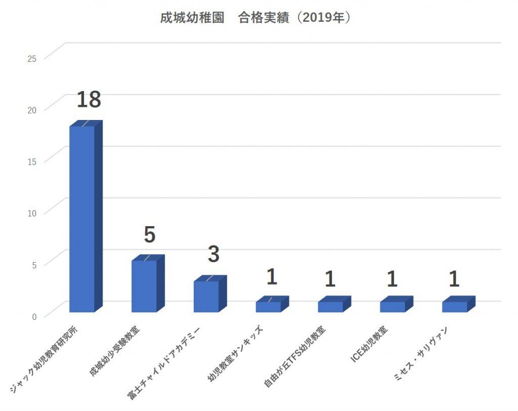 成城幼稚園合格者数2019
