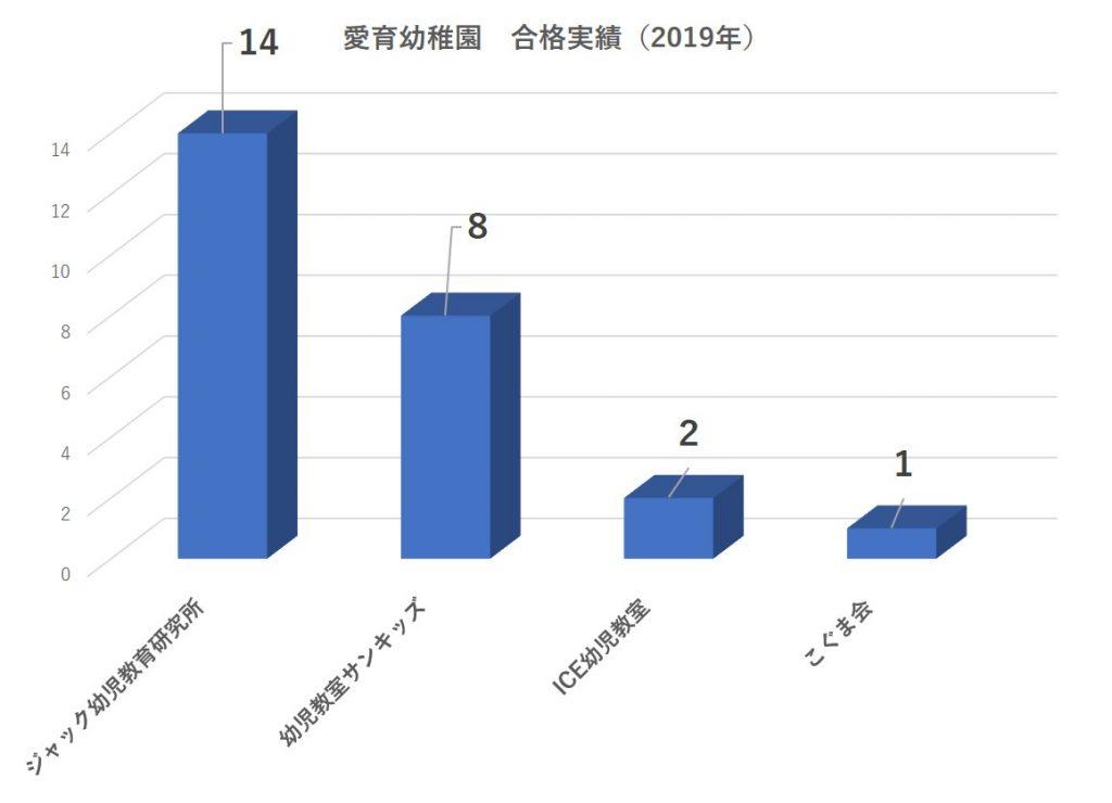 愛育幼稚園合格者数2019