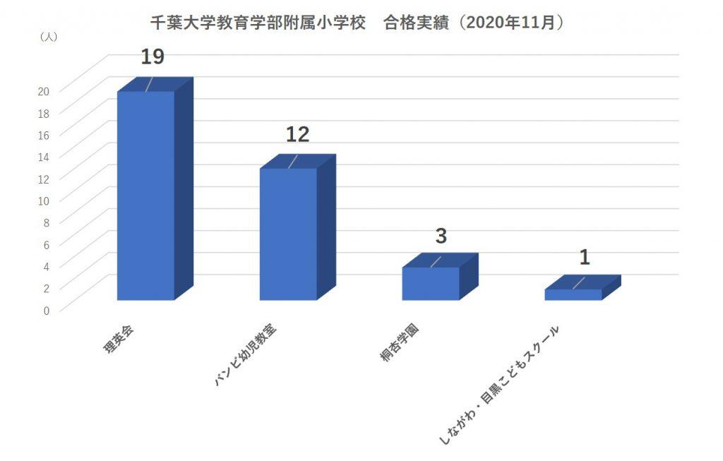 千葉大学教育学部附属小学校合格者数2020