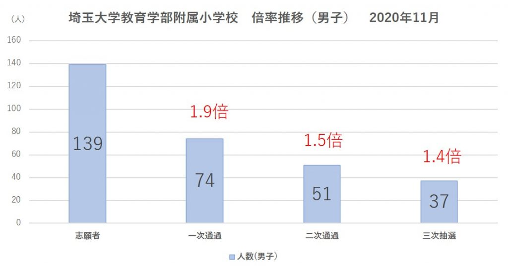 埼玉大学教育学部附属小学校倍率推移(男子)2021
